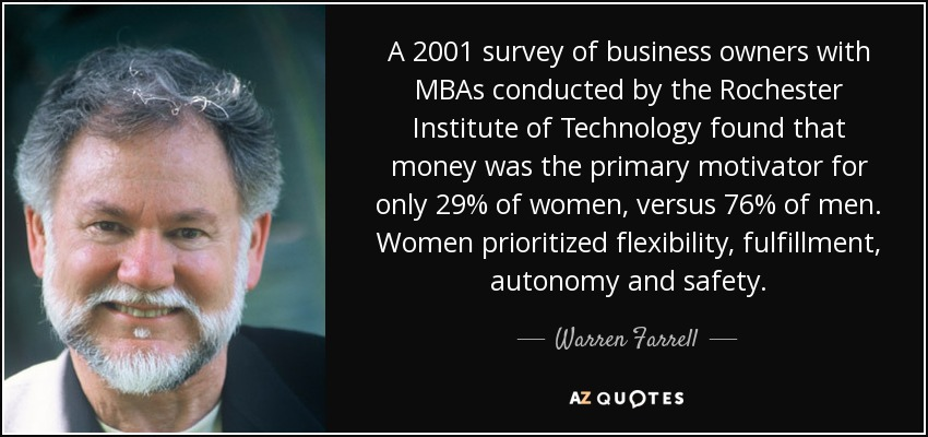 A 2001 survey of business owners with MBAs conducted by the Rochester Institute of Technology found that money was the primary motivator for only 29% of women, versus 76% of men. Women prioritized flexibility, fulfillment, autonomy and safety. - Warren Farrell