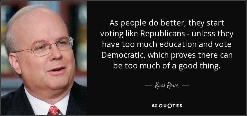 As people do better, they start voting like Republicans - unless they have too much education and vote Democratic, which proves there can be too much of a good thing. - Karl Rove