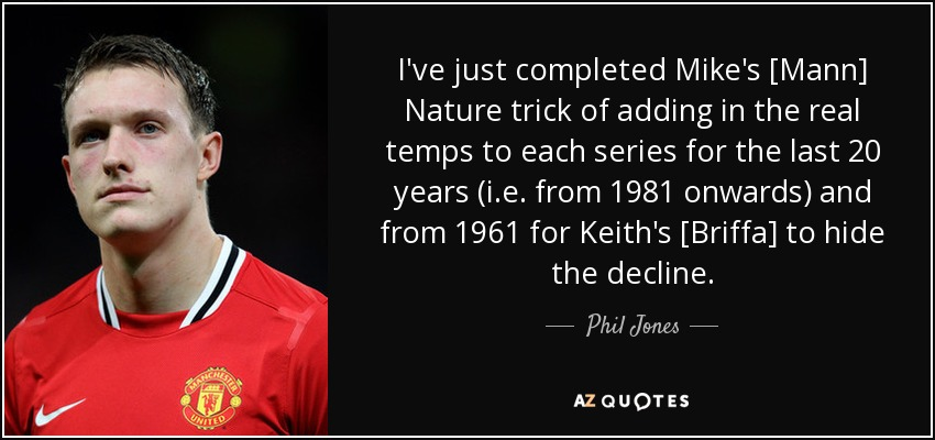 I've just completed Mike's [Mann] Nature trick of adding in the real temps to each series for the last 20 years (i.e. from 1981 onwards) and from 1961 for Keith's [Briffa] to hide the decline. - Phil Jones