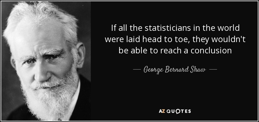 If all the statisticians in the world were laid head to toe, they wouldn't be able to reach a conclusion - George Bernard Shaw