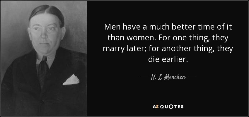 Men have a much better time of it than women. For one thing, they marry later; for another thing, they die earlier. - H. L. Mencken