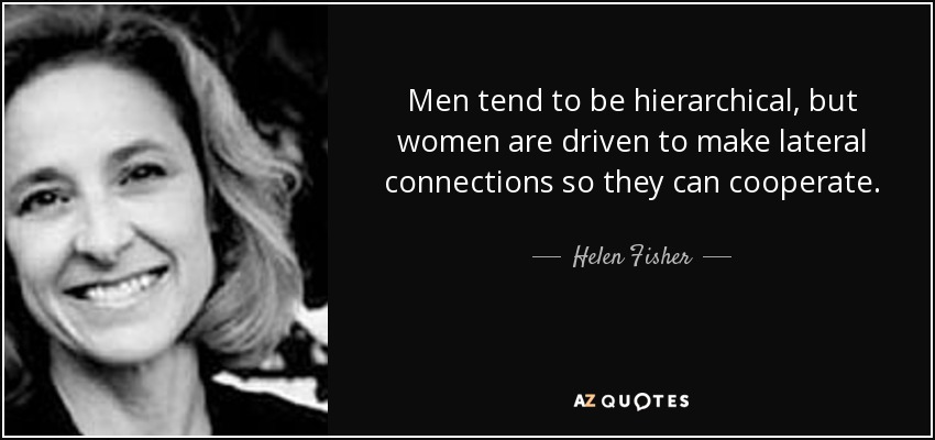 Men tend to be hierarchical, but women are driven to make lateral connections so they can cooperate. - Helen Fisher
