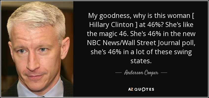 My goodness, why is this woman [ Hillary Clinton ] at 46%? She's like the magic 46. She's 46% in the new NBC News/Wall Street Journal poll, she's 46% in a lot of these swing states. - Anderson Cooper