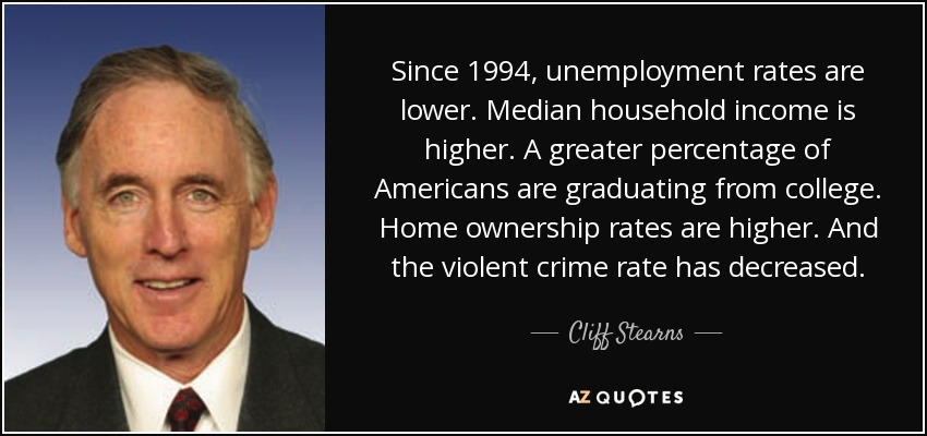 Since 1994, unemployment rates are lower. Median household income is higher. A greater percentage of Americans are graduating from college. Home ownership rates are higher. And the violent crime rate has decreased. - Cliff Stearns