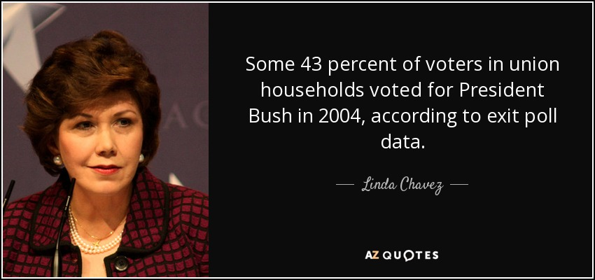 Some 43 percent of voters in union households voted for President Bush in 2004, according to exit poll data. - Linda Chavez