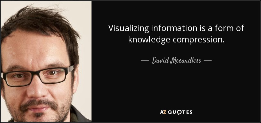 Visualizing information is a form of knowledge compression. - David Mccandless