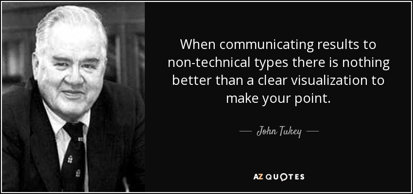 When communicating results to non-technical types there is nothing better than a clear visualization to make your point. - John Tukey