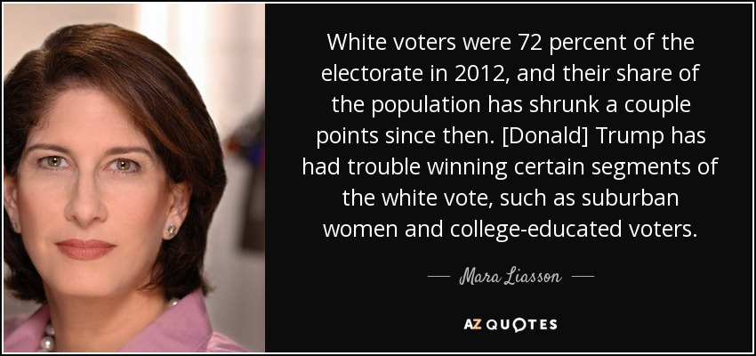 White voters were 72 percent of the electorate in 2012, and their share of the population has shrunk a couple points since then. [Donald] Trump has had trouble winning certain segments of the white vote, such as suburban women and college-educated voters. - Mara Liasson