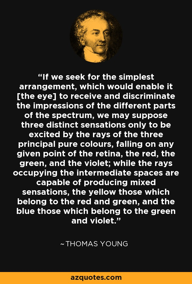 If we seek for the simplest arrangement, which would enable it [the eye] to receive and discriminate the impressions of the different parts of the spectrum, we may suppose three distinct sensations only to be excited by the rays of the three principal pure colours, falling on any given point of the retina, the red, the green, and the violet; while the rays occupying the intermediate spaces are capable of producing mixed sensations, the yellow those which belong to the red and green, and the blue those which belong to the green and violet. - Thomas Young