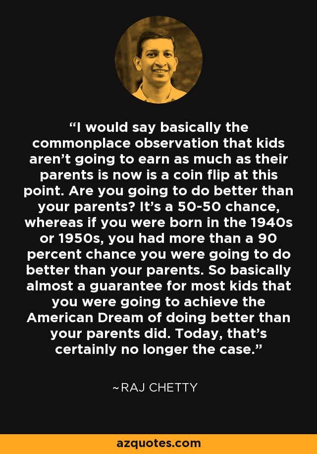 I would say basically the commonplace observation that kids aren't going to earn as much as their parents is now is a coin flip at this point. Are you going to do better than your parents? It's a 50-50 chance, whereas if you were born in the 1940s or 1950s, you had more than a 90 percent chance you were going to do better than your parents. So basically almost a guarantee for most kids that you were going to achieve the American Dream of doing better than your parents did. Today, that's certainly no longer the case. - Raj Chetty